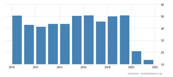 lebanon interest payments percent of revenue wb data
