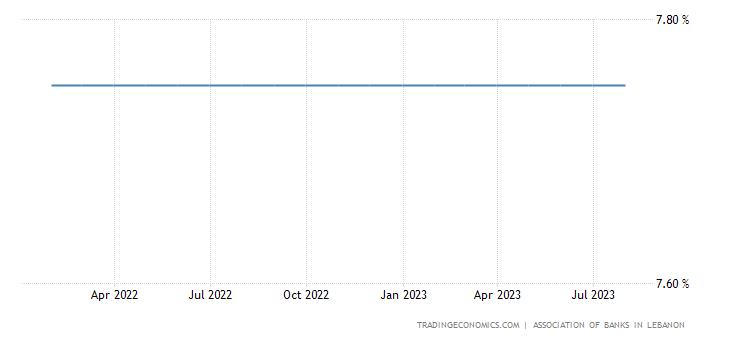 Lebanon Interest Rate
