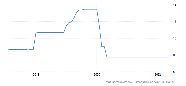 Lebanon Interest Rate