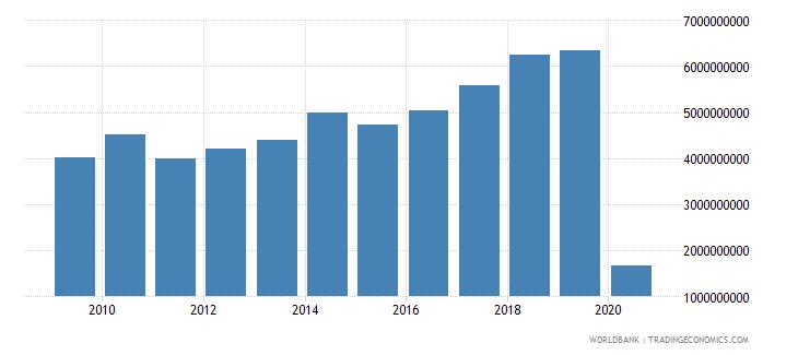 lebanon international tourism expenditures for travel items us dollar wb data