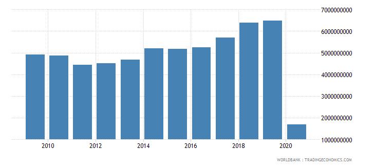 lebanon international tourism expenditures us dollar wb data