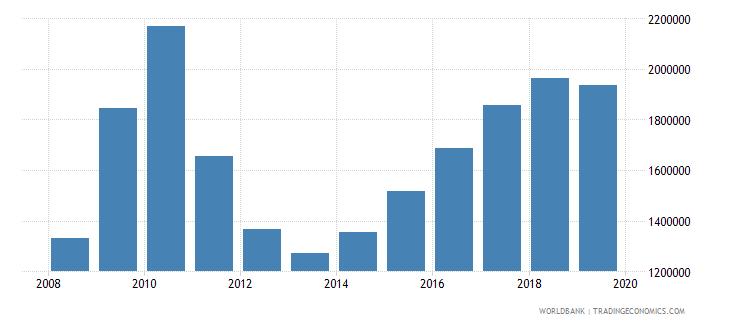 lebanon international tourism number of arrivals wb data