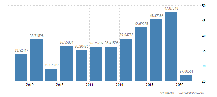 lebanon international tourism receipts percent of total exports wb data