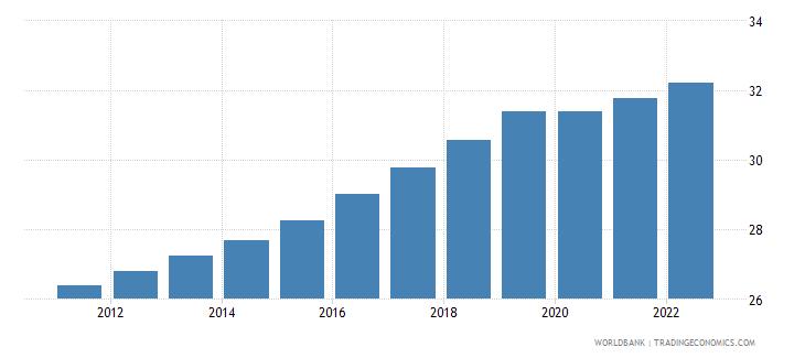 lebanon labor force female percent of total labor force wb data