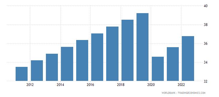 lebanon labor force participation rate for ages 15 24 total percent modeled ilo estimate wb data