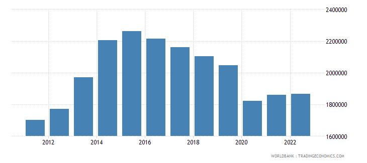lebanon labor force total wb data