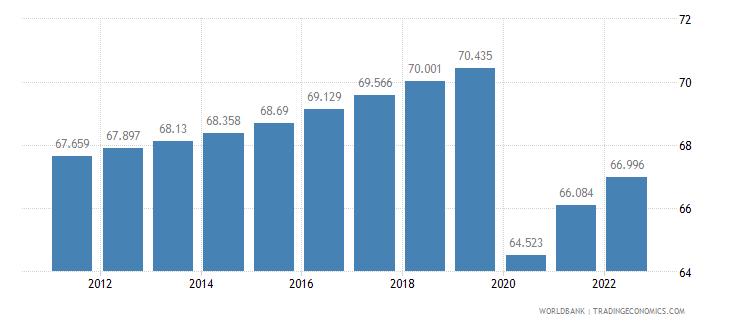 lebanon labor participation rate male percent of male population ages 15 plus  wb data