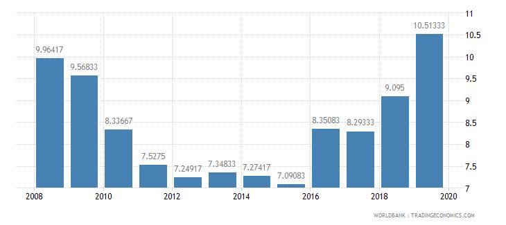 lebanon lending interest rate percent wb data