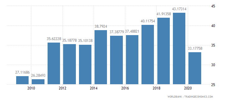lebanon liner shipping connectivity index maximum value in 2004  100 wb data