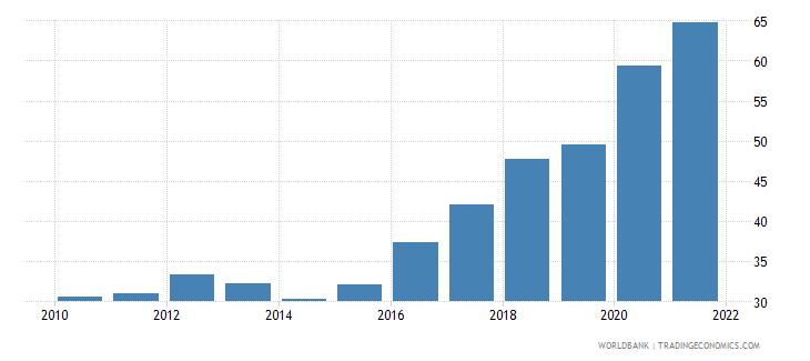 lebanon liquid assets to deposits and short term funding percent wb data
