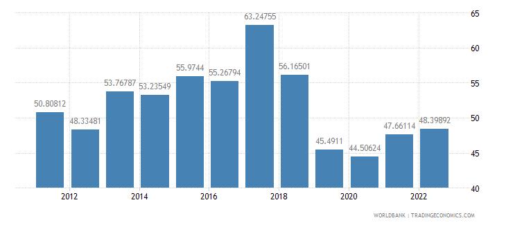 lebanon manufactures imports percent of merchandise imports wb data