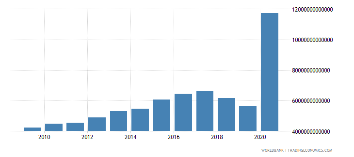 lebanon manufacturing value added current lcu wb data