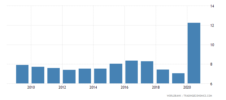 lebanon manufacturing value added percent of gdp wb data