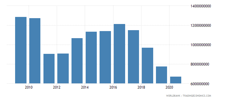 lebanon market capitalization of listed companies us dollar wb data