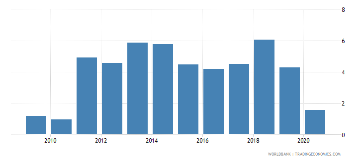 lebanon merchandise exports by the reporting economy residual percent of total merchandise exports wb data