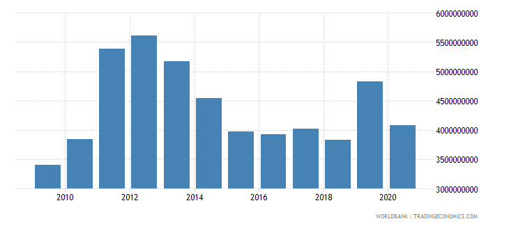 lebanon merchandise exports by the reporting economy us dollar wb data