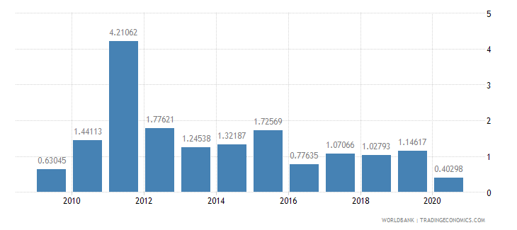 lebanon merchandise exports to developing economies in south asia percent of total merchandise exports wb data