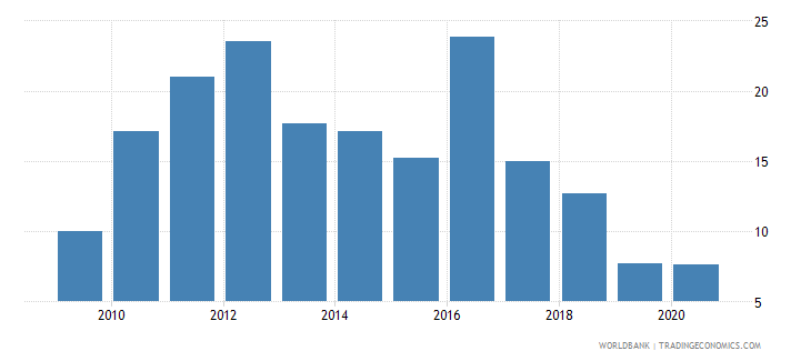lebanon merchandise exports to developing economies in sub saharan africa percent of total merchandise exports wb data