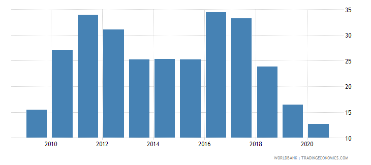 lebanon merchandise exports to developing economies outside region percent of total merchandise exports wb data