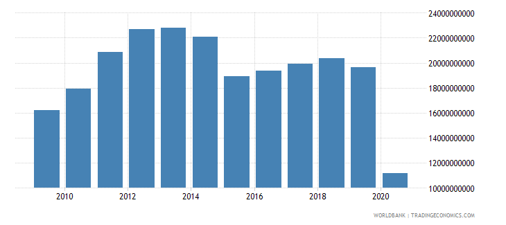 lebanon merchandise imports by the reporting economy us dollar wb data