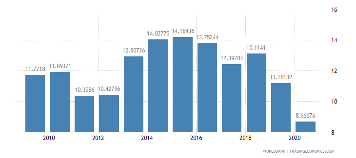 lebanon merchandise imports from developing economies in east asia  pacific percent of total merchandise imports wb data
