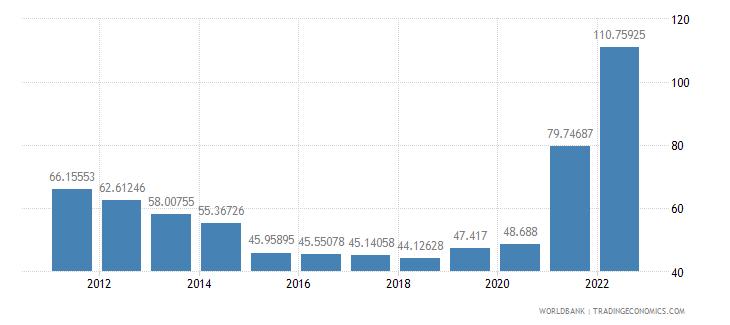 lebanon merchandise trade percent of gdp wb data