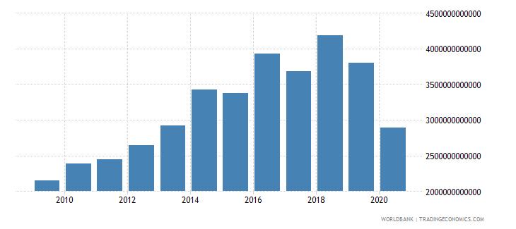 lebanon military expenditure current lcu wb data