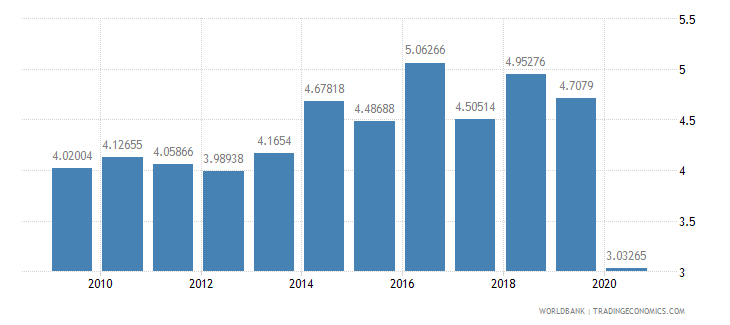 lebanon military expenditure percent of gdp wb data
