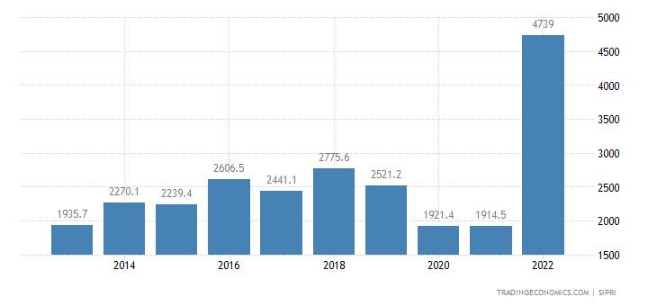 Lebanon Military Expenditure