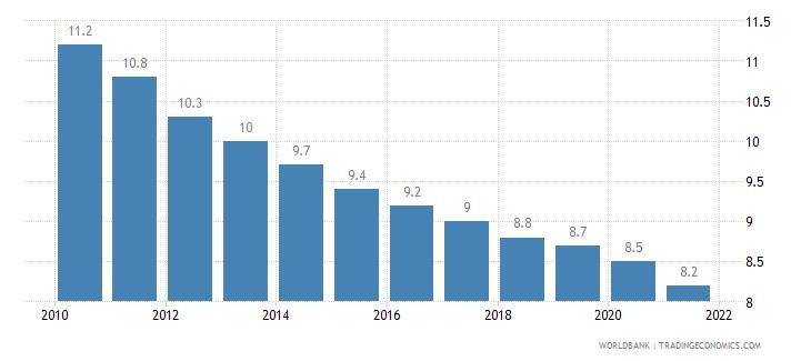 lebanon mortality rate under 5 per 1 000 wb data