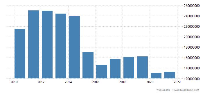 lebanon multilateral debt service tds us dollar wb data