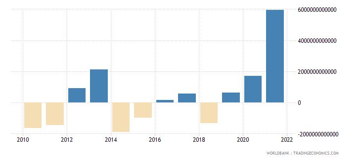 lebanon net acquisition of financial assets current lcu wb data