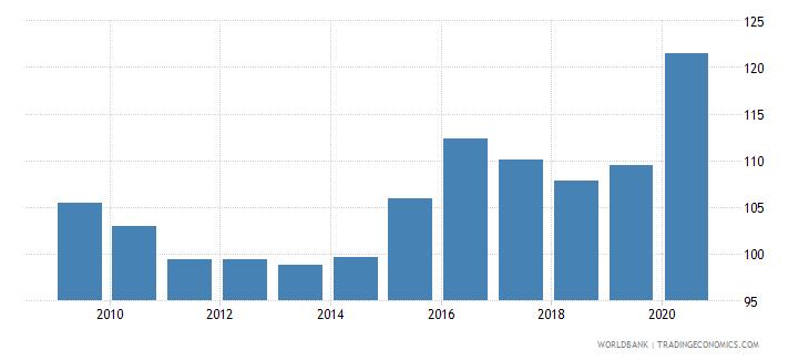 lebanon net barter terms of trade index 2000  100 wb data
