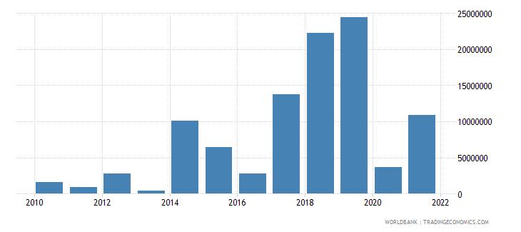 lebanon net bilateral aid flows from dac donors australia us dollar wb data