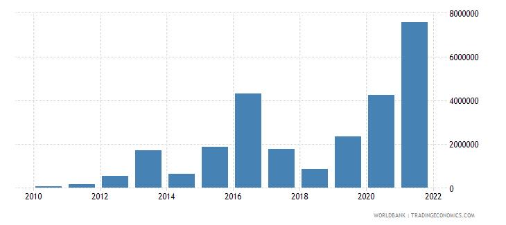lebanon net bilateral aid flows from dac donors austria us dollar wb data