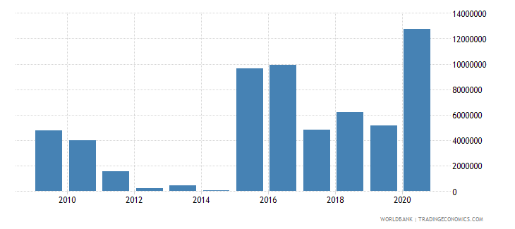 lebanon net bilateral aid flows from dac donors belgium us dollar wb data