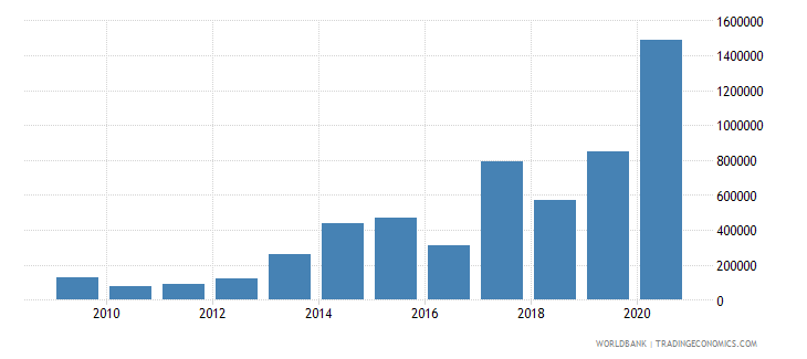 lebanon net bilateral aid flows from dac donors czech republic current us$ wb data