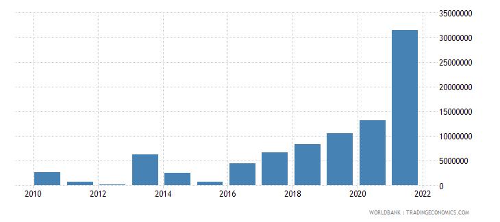 lebanon net bilateral aid flows from dac donors denmark us dollar wb data