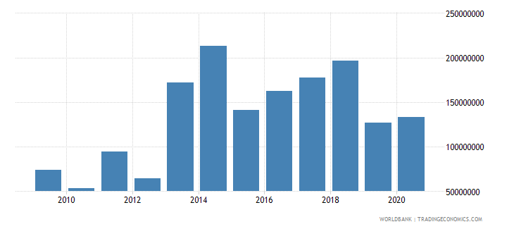 lebanon net bilateral aid flows from dac donors european commission us dollar wb data