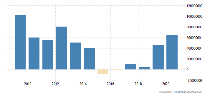 lebanon net bilateral aid flows from dac donors france us dollar wb data