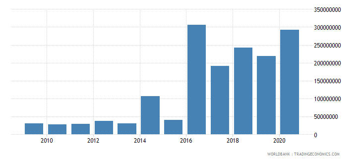 lebanon net bilateral aid flows from dac donors germany us dollar wb data
