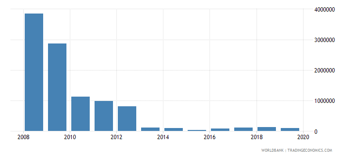 lebanon net bilateral aid flows from dac donors greece us dollar wb data