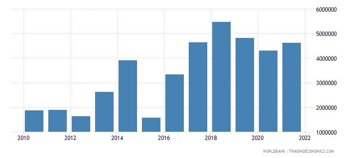 lebanon net bilateral aid flows from dac donors ireland us dollar wb data