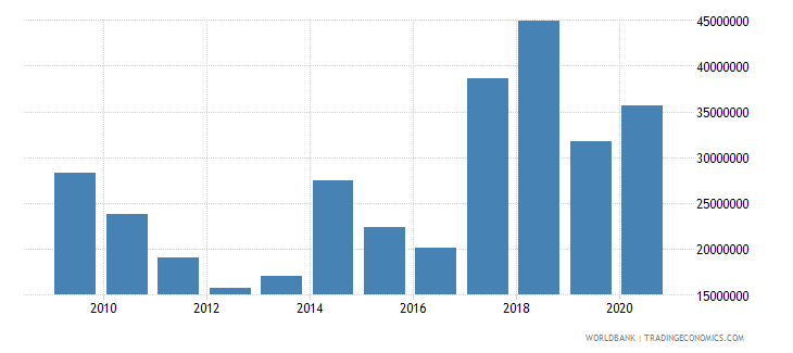lebanon net bilateral aid flows from dac donors italy us dollar wb data