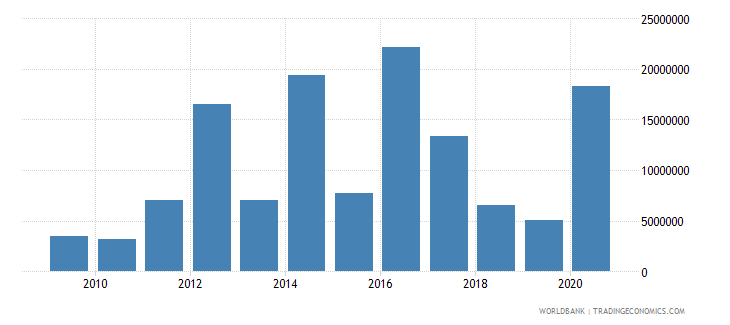 lebanon net bilateral aid flows from dac donors japan us dollar wb data