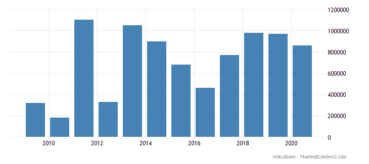 lebanon net bilateral aid flows from dac donors luxembourg us dollar wb data