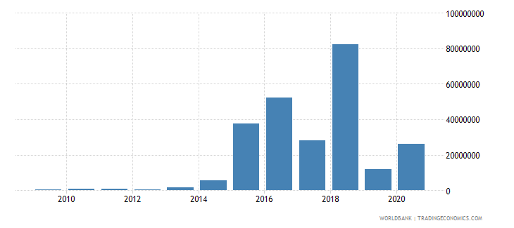 lebanon net bilateral aid flows from dac donors netherlands us dollar wb data