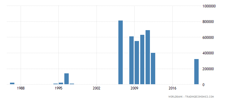 lebanon net bilateral aid flows from dac donors new zealand us dollar wb data