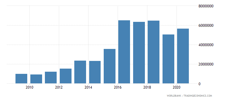 lebanon net bilateral aid flows from dac donors norway us dollar wb data