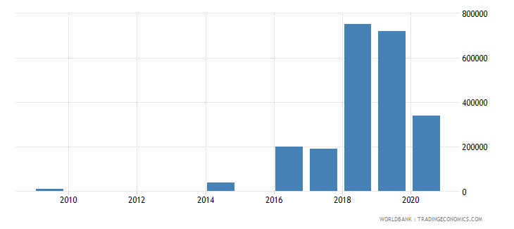 lebanon net bilateral aid flows from dac donors slovak republic current us$ wb data